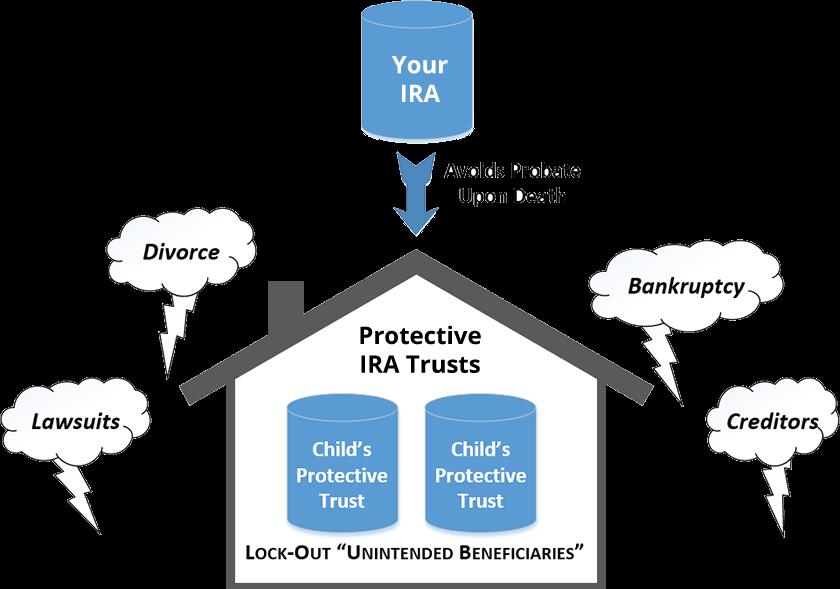 IRA diagram